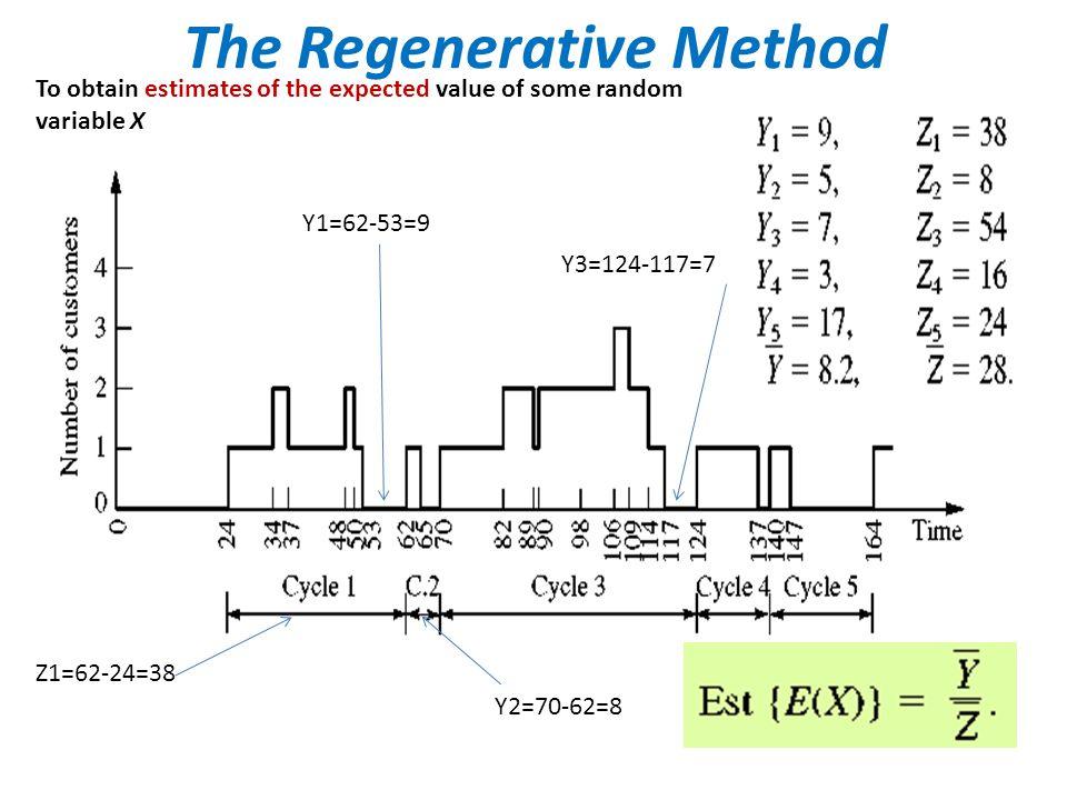 The Regenerative Method Y1=62-53=9 Y3=124-117=7 Y2=70-62=8 Z1=62-24=38 To obtain estimates of the expected value of some random variable X