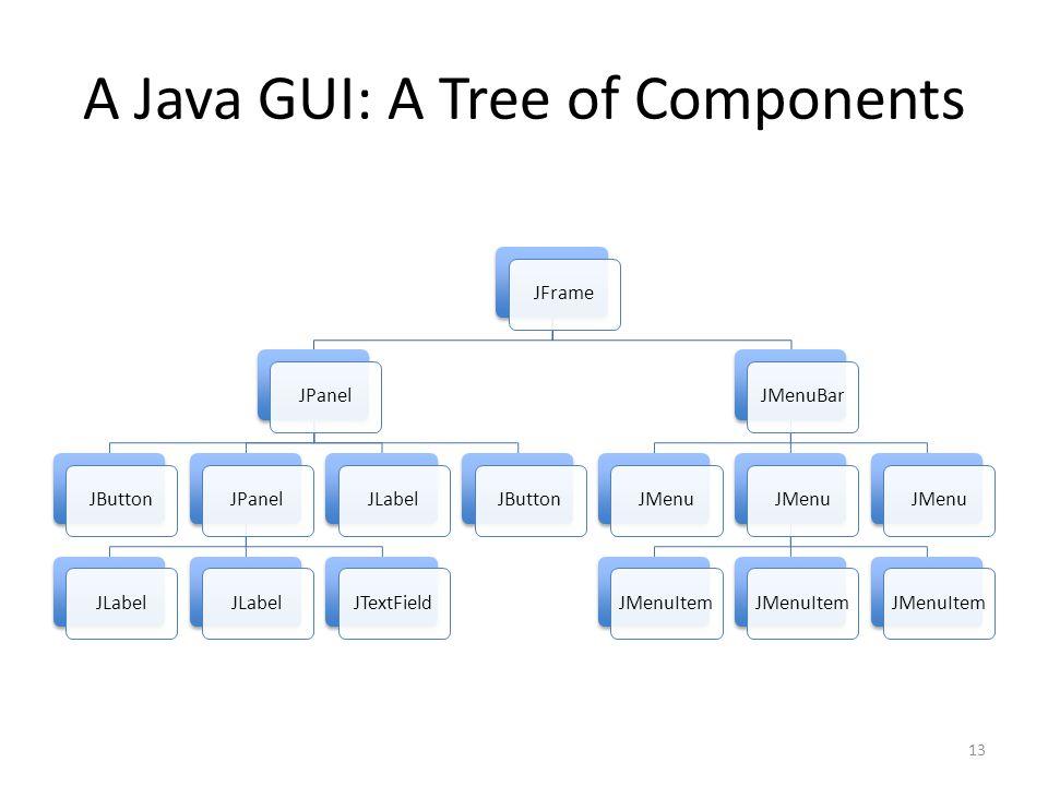 A Java GUI: A Tree of Components JFrameJPanelJButtonJPanelJLabel JTextFieldJLabelJButtonJMenuBarJMenu JMenuItem JMenu 13