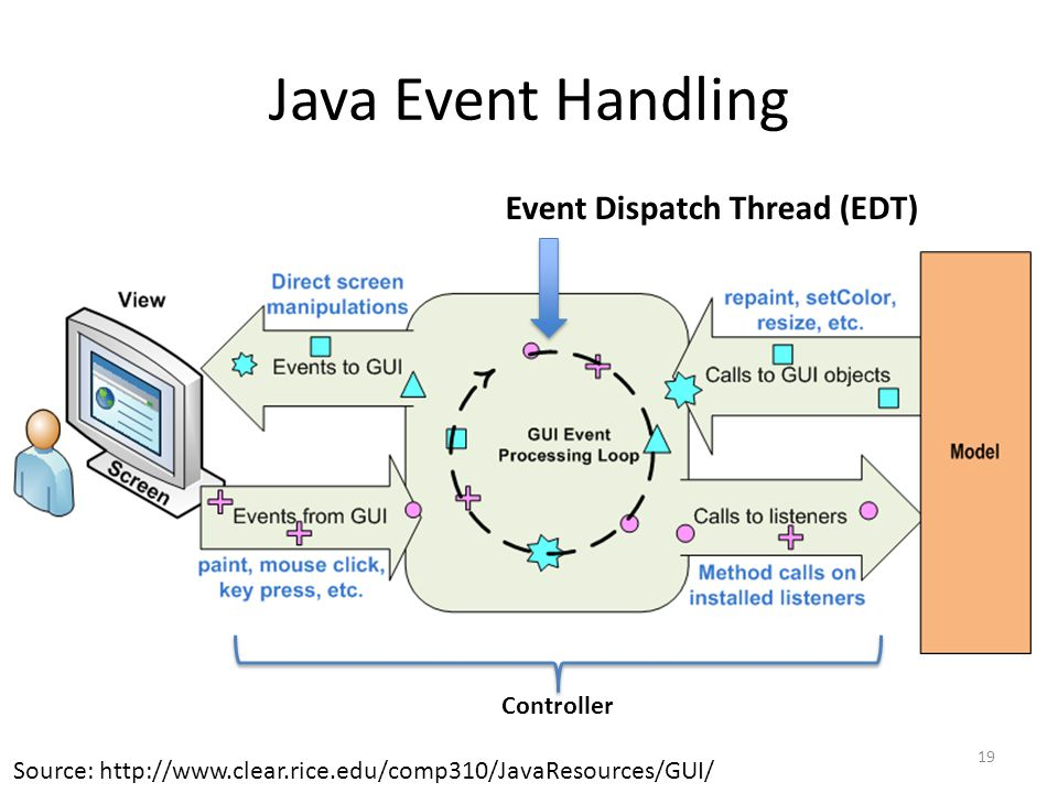 Java Event Handling 19 Source: http://www.clear.rice.edu/comp310/JavaResources/GUI/ Event Dispatch Thread (EDT) Controller