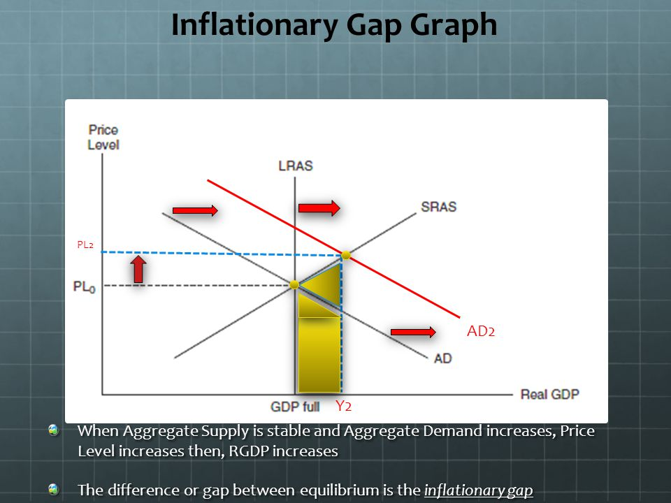 Recessionary Gap Graph AD2 PL2 When Aggregate Supply is stable and Aggregate Demand decreases, price level and RGDP decline The difference or gap between equilibrium RGDP at SRAS and equilibrium at full employment is called the recessionary gap Y2