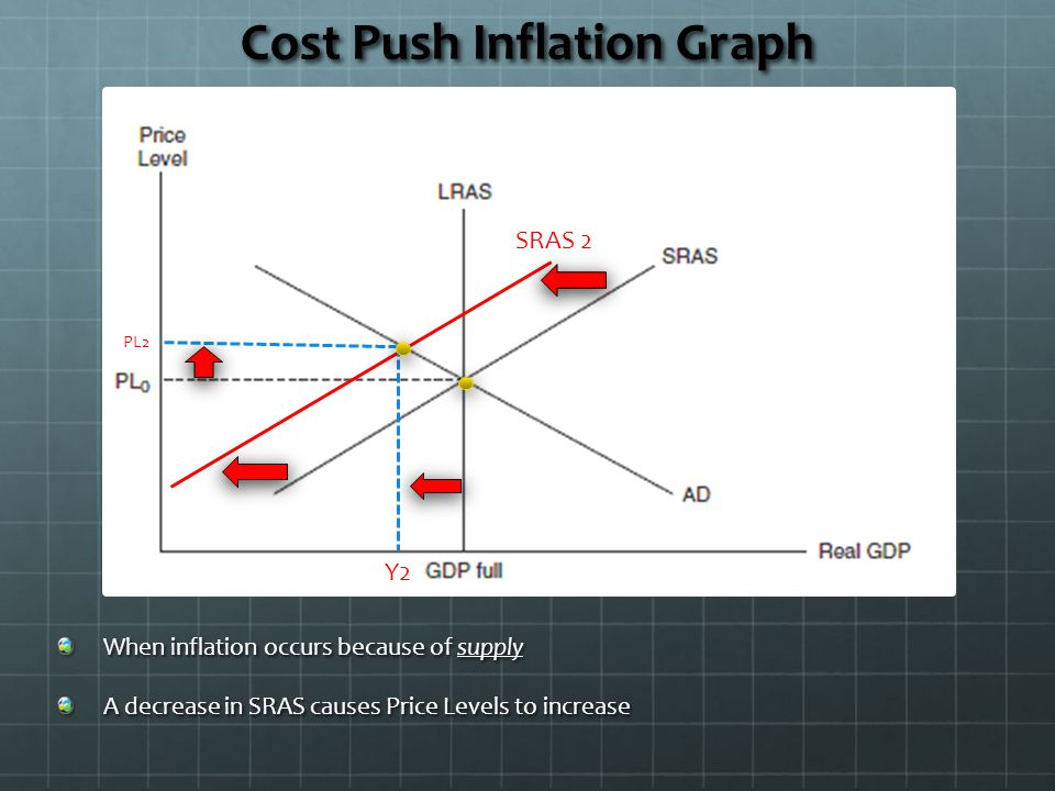 Cost Push Inflation Graph When inflation occurs because of supply A decrease in SRAS causes Price Levels to increase PL2 Y2 SRAS 2
