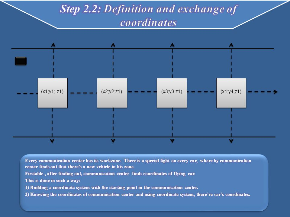 (x1;y1; z1)(x2;y2;z1)(x3;y3;z1)(x4;y4;z1)