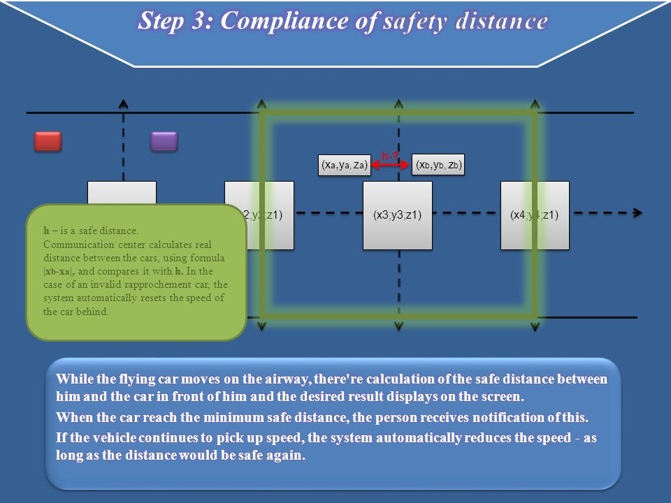 (x b, y b, z b ) (x2;y2;z1)(x4;y4;z1) (x а, y a, z a ) h-? (x1,y1, z1)(x3;y3;z1) h – is a safe distance. Communication center calculates real distance