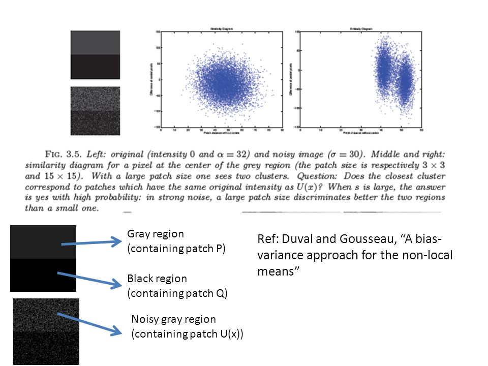 Gray region (containing patch P) Black region (containing patch Q) Noisy gray region (containing patch U(x)) Ref: Duval and Gousseau, A bias- variance approach for the non-local means