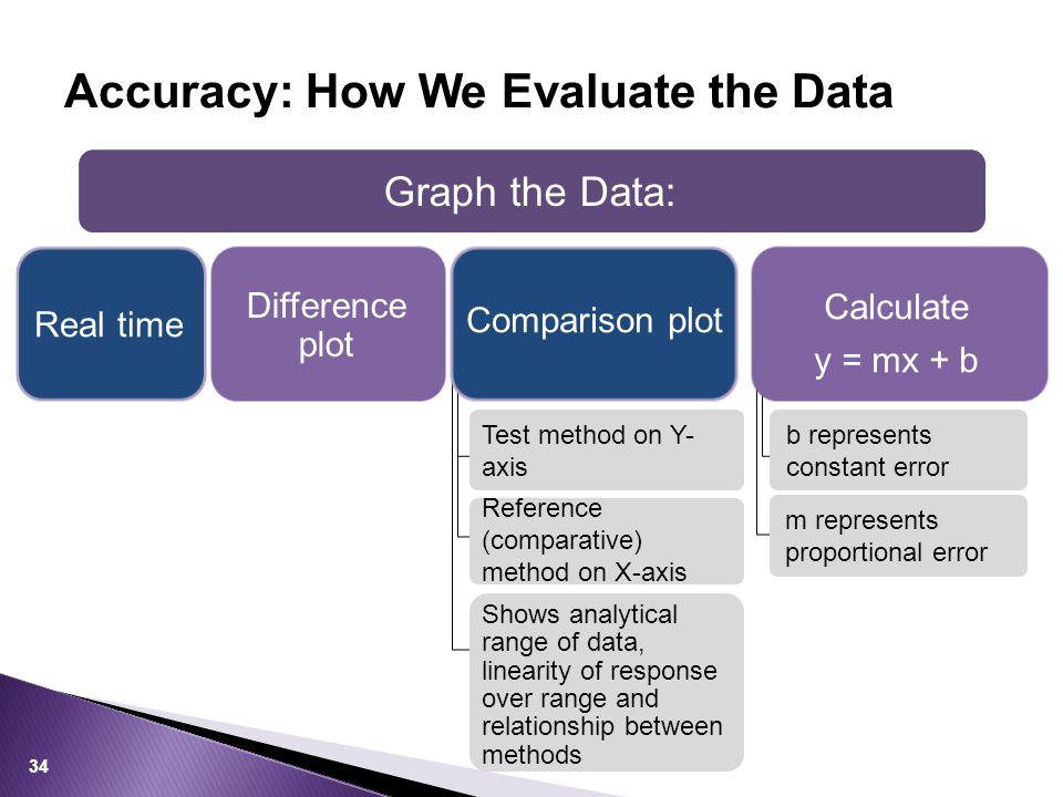 Accuracy: How We Evaluate the Data Graph the Data: Test method on Y- axis Reference (comparative) method on X-axis Shows analytical range of data, lin