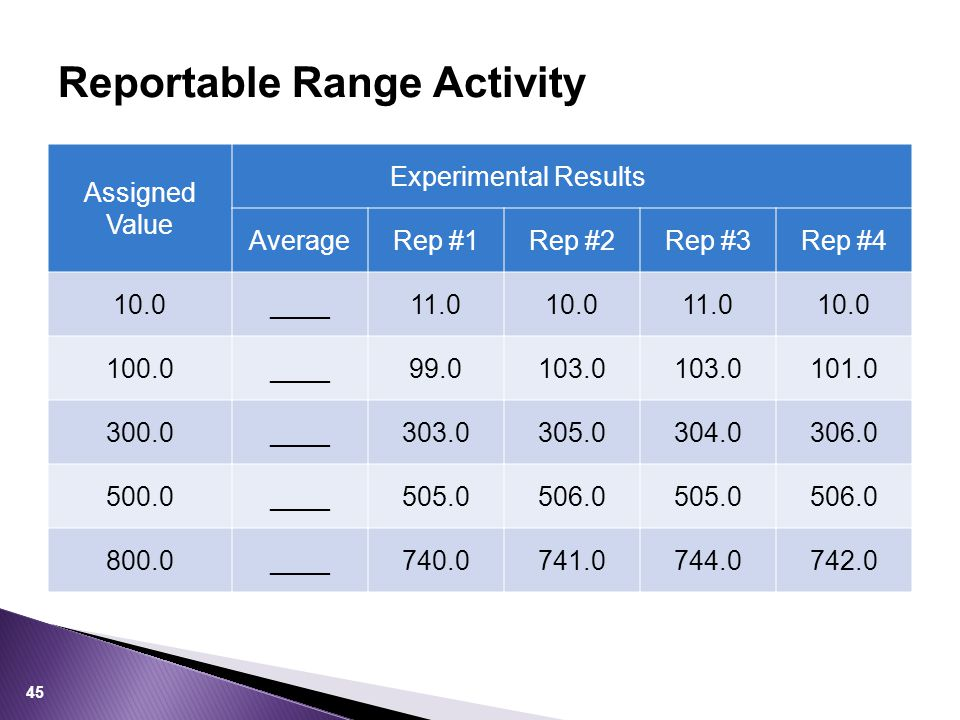 Reportable Range Activity Assigned Value Experimental Results AverageRep #1Rep #2Rep #3Rep #4 10.0____11.010.011.010.0 100.0____99.0103.0 101.0 300.0_