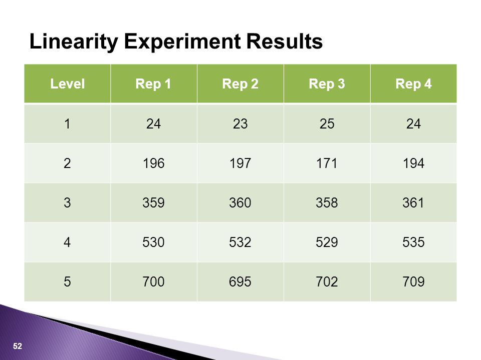 LevelRep 1Rep 2Rep 3Rep 4 124232524 2196197171194 3359360358361 4530532529535 5700695702709 Linearity Experiment Results 52