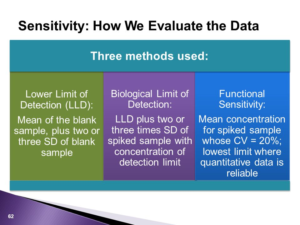 Sensitivity: How We Evaluate the Data Lower Limit of Detection (LLD): Mean of the blank sample, plus two or three SD of blank sample Biological Limit