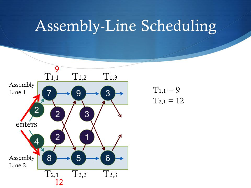 Assembly-Line Scheduling 2 2 793 856 3 1 enters 2 4 Assembly Line 1 Assembly Line 2 T 1,1 T 1,2 T 1,3 T 2,1 T 2,2 T 2,3 T 1,1 = 9 T 2,1 = 12 9 12