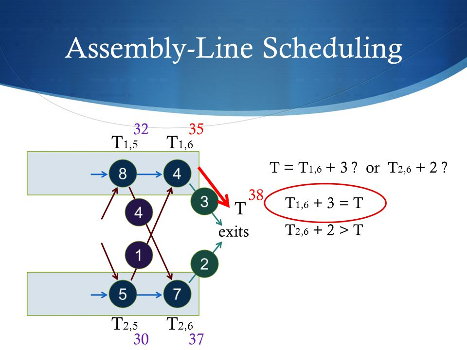 Assembly-Line Scheduling 48 57 4 1 exits 3 2 T 1,5 T 1,6 T 2,5 T 2,6 T T = T 1,6 + 3 ? or T 2,6 + 2 ? 32 30 35 37 38 T 1,6 + 3 = T T 2,6 + 2 > T