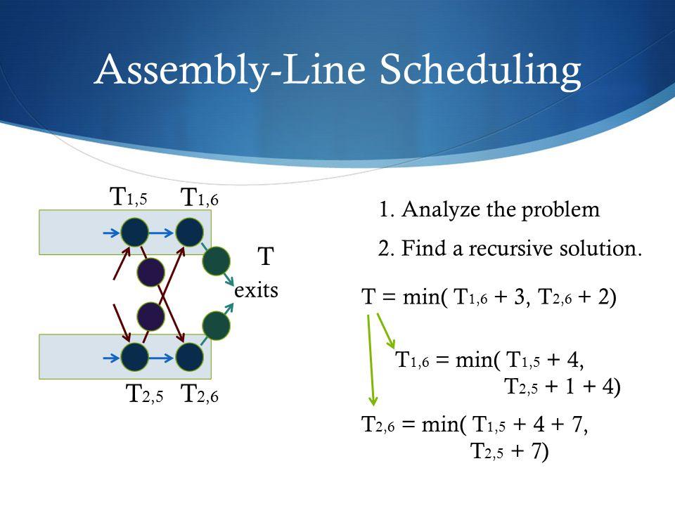 Assembly-Line Scheduling exits T 1,5 T 1,6 T 2,5 T 2,6 T T = min( T 1,6 + 3, T 2,6 + 2) T 1,6 = min( T 1,5 + 4, T 2,5 + 1 + 4) T 2,6 = min( T 1,5 + 4