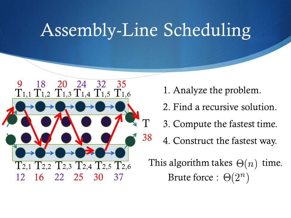 Assembly-Line Scheduling T 1,1 T 1,2 T 1,3 T 1,4 T 1,5 T 1,6 T 2,1 T 2,2 T 2,3 T 2,4 T 2,5 T 2,6 T 18 9 1216 20 22 24 25 32 30 35 37 38 1. Analyze the