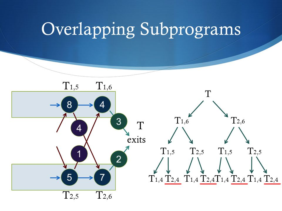 Overlapping Subprograms 48 57 4 1 exits 3 2 T 1,5 T 1,6 T 2,5 T 2,6 T T T 2,5 T 2,6 T 1,6 T 1,5 T 2,5 T 1,5 T 2,4 T 1,4 T 2,4 T 1,4 T 2,4 T 1,4 T 2,4