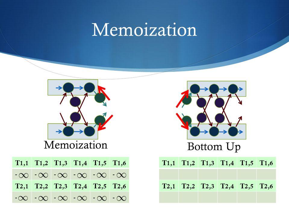 Memoization Bottom Up Memoization T 1,1 T 1,2 T 1,3 T 1,4 T 1,5 T 1,6 ------ T 2,1 T 2,2 T 2,3 T 2,4 T 2,5 T 2,6 ------ T 1,1 T 1,2 T 1,3 T 1,4 T 1,5