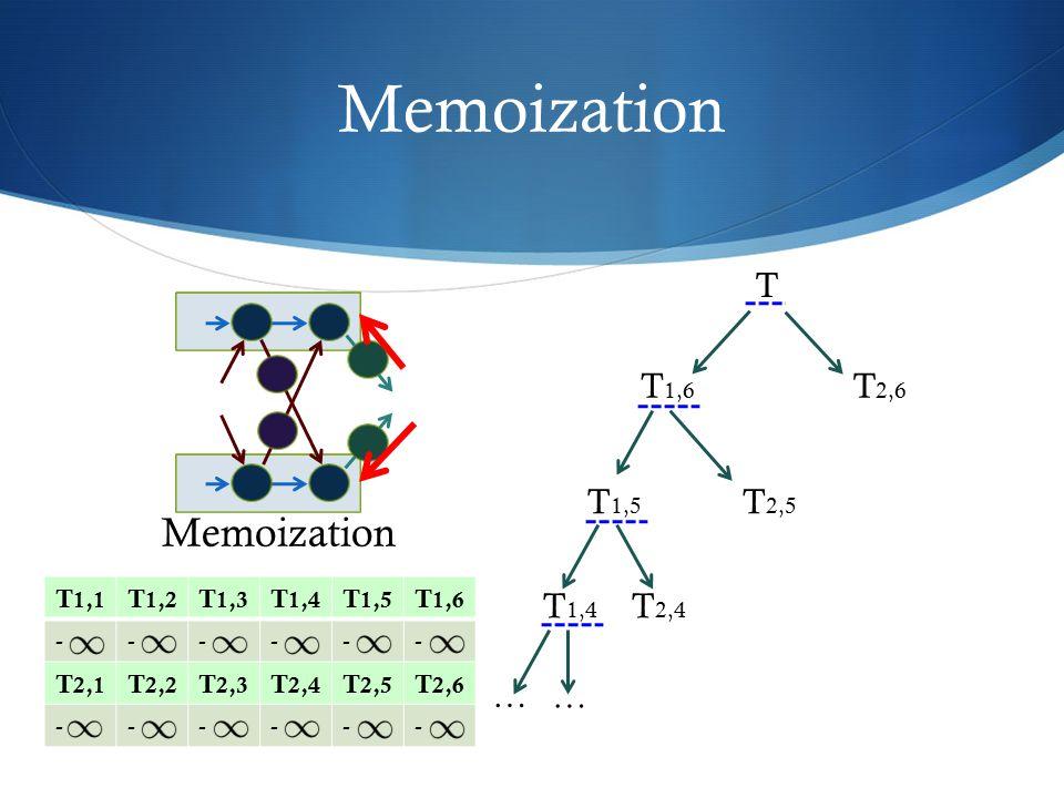 Memoization T T 2,5 T 2,6 T 1,6 T 1,5 T 2,4 T 1,4 … … Memoization T 1,1 T 1,2 T 1,3 T 1,4 T 1,5 T 1,6 ------ T 2,1 T 2,2 T 2,3 T 2,4 T 2,5 T 2,6 -----