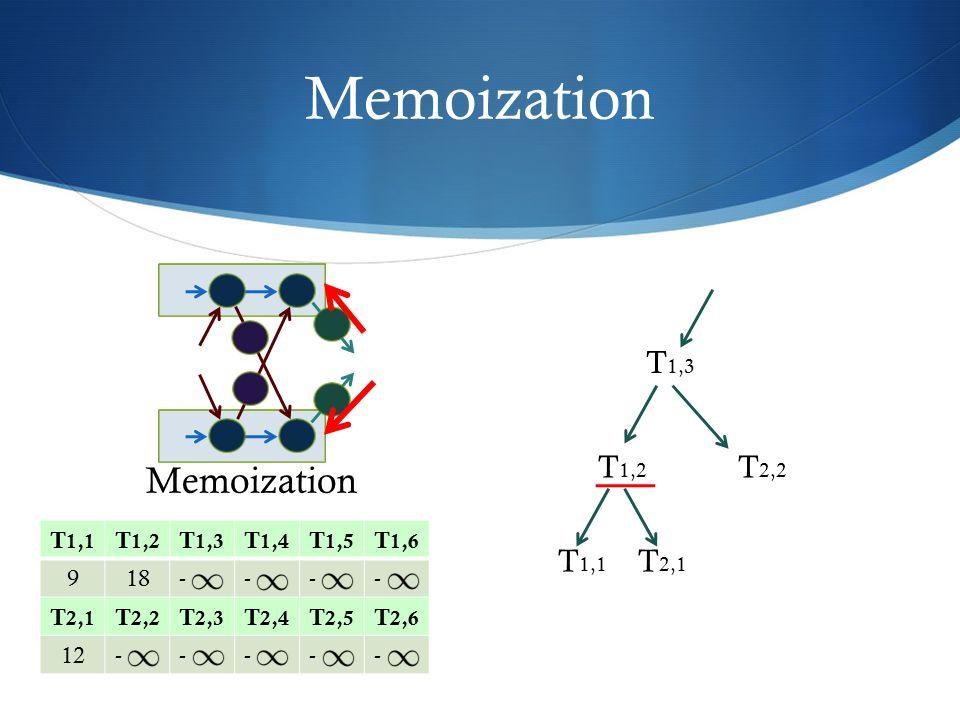 Memoization T 1,1 T 1,2 T 1,3 T 1,4 T 1,5 T 1,6 918---- T 2,1 T 2,2 T 2,3 T 2,4 T 2,5 T 2,6 12----- T 2,2 T 1,3 T 1,2 T 2,1 T 1,1