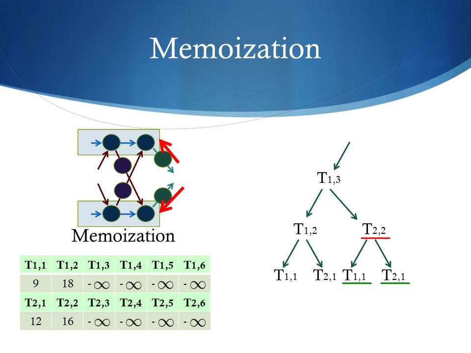 Memoization T 1,1 T 1,2 T 1,3 T 1,4 T 1,5 T 1,6 918---- T 2,1 T 2,2 T 2,3 T 2,4 T 2,5 T 2,6 1216---- T 2,2 T 1,3 T 1,2 T 2,1 T 1,1 T 2,1 T 1,1