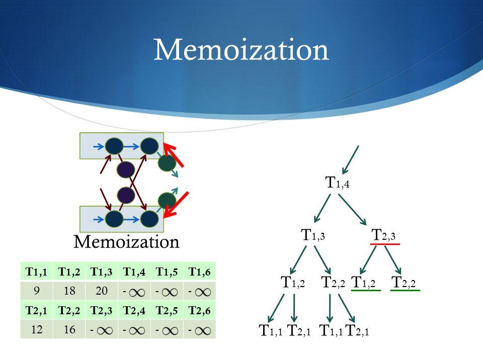 Memoization T 1,1 T 1,2 T 1,3 T 1,4 T 1,5 T 1,6 91820--- T 2,1 T 2,2 T 2,3 T 2,4 T 2,5 T 2,6 1216---- T 2,3 T 1,4 T 1,3 T 2,2 T 1,2 T 2,2 T 1,2 T 2,1