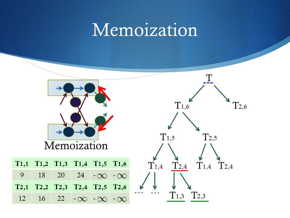 Memoization T T 2,5 T 2,6 T 1,6 T 1,5 T 2,4 T 1,4 … … T 2,4 T 1,4 Memoization T 1,1 T 1,2 T 1,3 T 1,4 T 1,5 T 1,6 9182024-- T 2,1 T 2,2 T 2,3 T 2,4 T