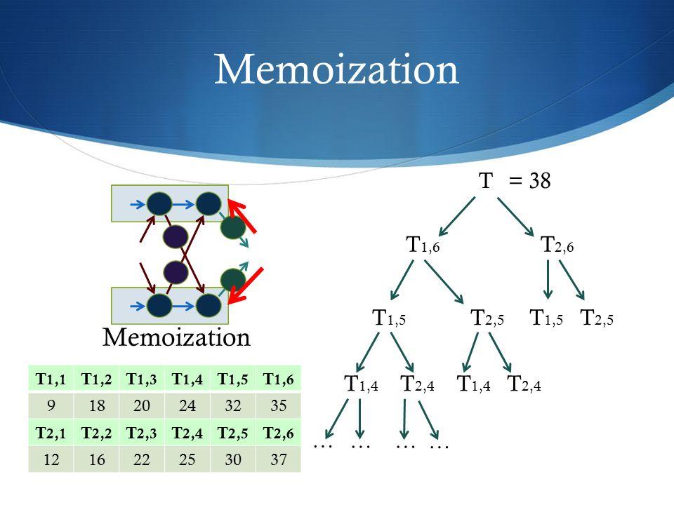 Memoization T T 2,5 T 2,6 T 1,6 T 1,5 T 2,4 T 1,4 … … … … T 2,4 T 1,4 T 2,5 T 1,5 Memoization T 1,1 T 1,2 T 1,3 T 1,4 T 1,5 T 1,6 91820243235 T 2,1 T