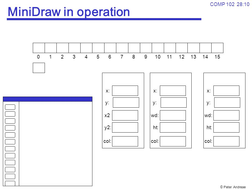 © Peter Andreae COMP 102 28:10 MiniDraw in operation 0123456789101112131415 x: y: wd: ht: col: x: y: wd: ht: col: x: y: x2 y2: col: