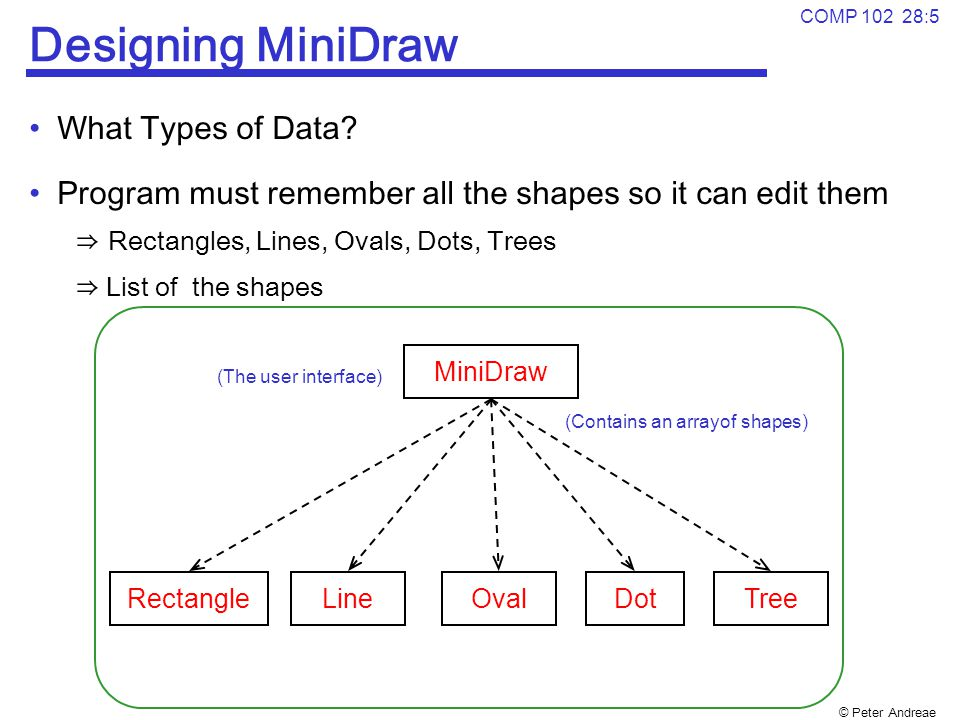 © Peter Andreae COMP 102 28:5 Designing MiniDraw What Types of Data? Program must remember all the shapes so it can edit them ⇒ Rectangles, Lines, Ova