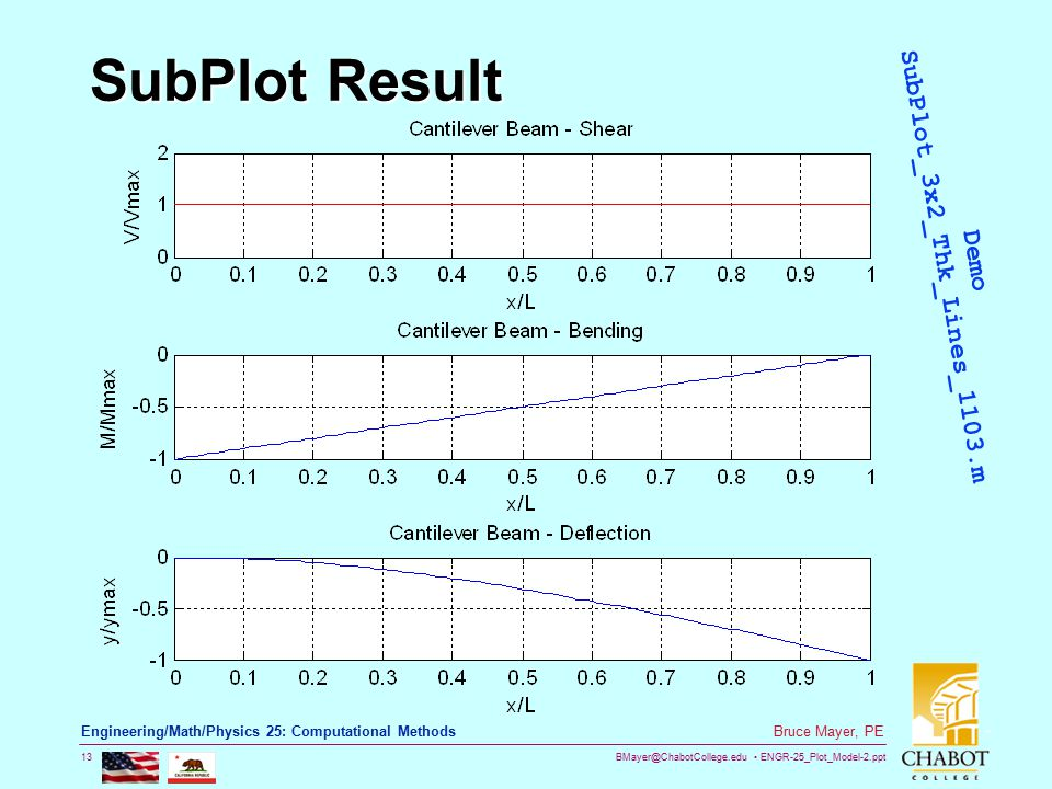 BMayer@ChabotCollege.edu ENGR-25_Plot_Model-2.ppt 13 Bruce Mayer, PE Engineering/Math/Physics 25: Computational Methods SubPlot Result Demo SubPlot_3x
