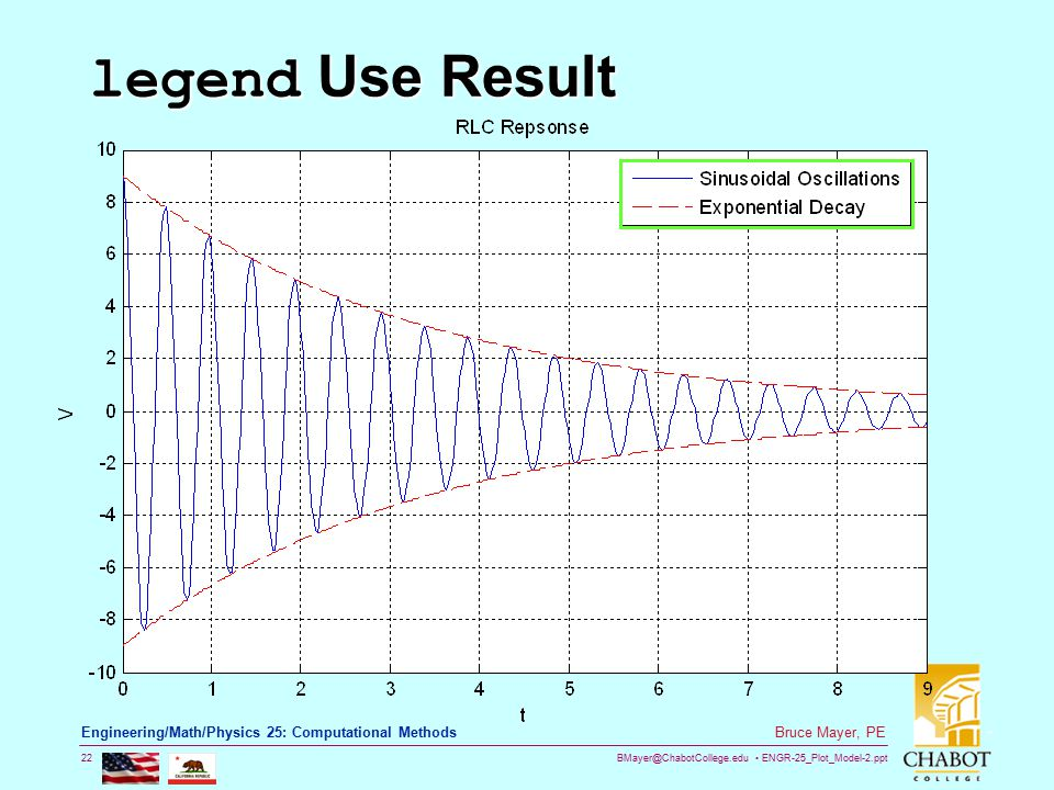 BMayer@ChabotCollege.edu ENGR-25_Plot_Model-2.ppt 22 Bruce Mayer, PE Engineering/Math/Physics 25: Computational Methods legend Use Result