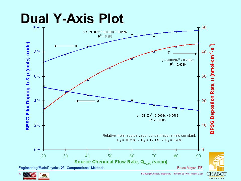 BMayer@ChabotCollege.edu ENGR-25_Plot_Model-2.ppt 42 Bruce Mayer, PE Engineering/Math/Physics 25: Computational Methods Dual Y-Axis Plot