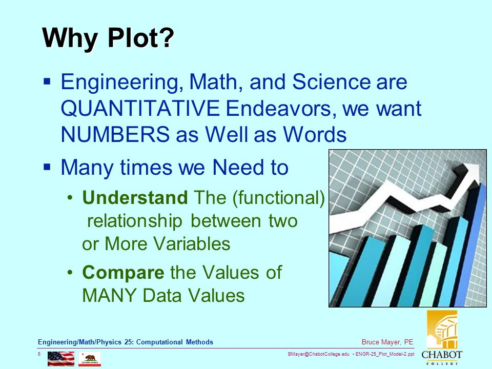 BMayer@ChabotCollege.edu ENGR-25_Plot_Model-2.ppt 6 Bruce Mayer, PE Engineering/Math/Physics 25: Computational Methods Why Plot?  Engineering, Math,