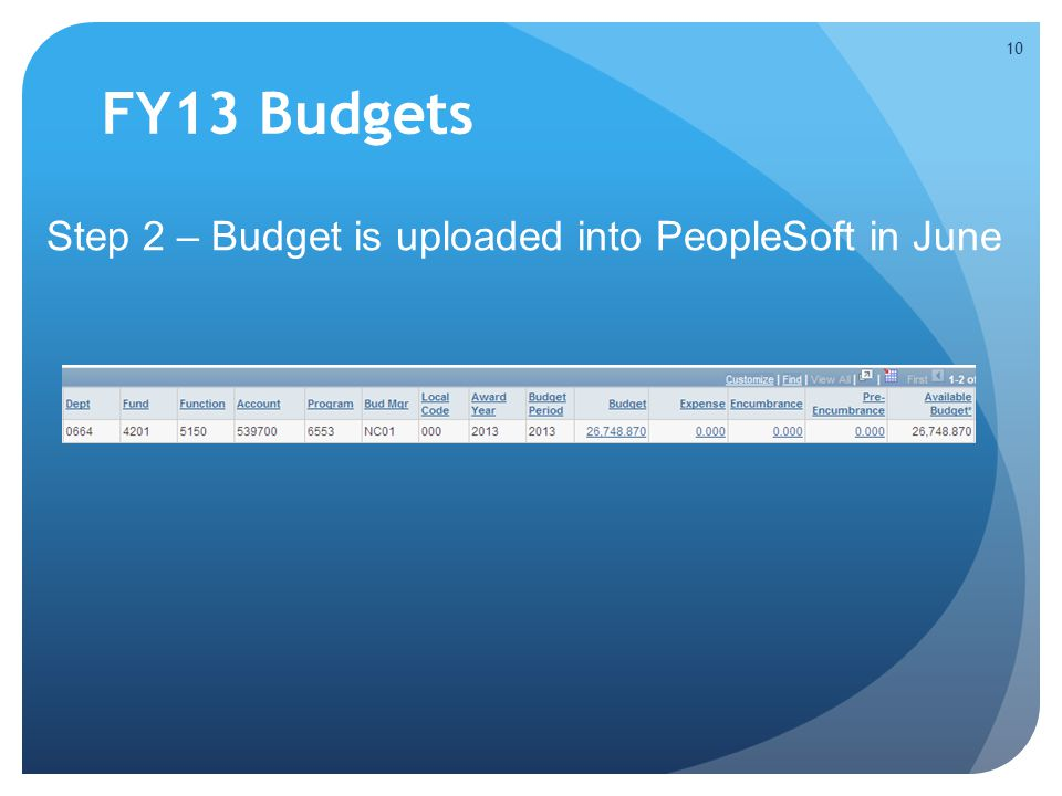 FY13 Budgets Step 2 – Budget is uploaded into PeopleSoft in June 10
