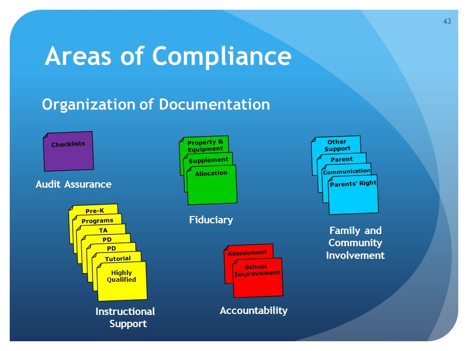 Areas of Compliance Organization of Documentation 43 Fiduciary Property & Equipment Supplement Allocation Audit Assurance Checklists Pre-K Instruction