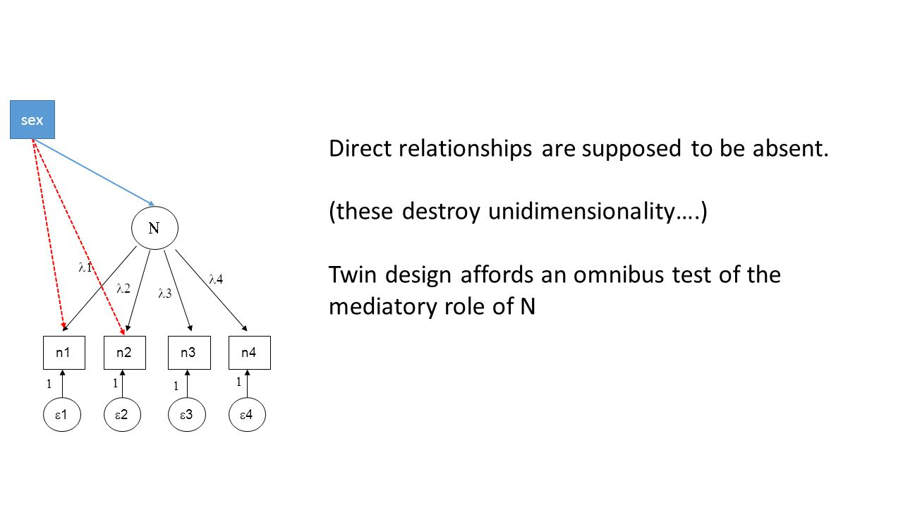 Direct relationships are supposed to be absent. (these destroy unidimensionality….) Twin design affords an omnibus test of the mediatory role of N  n
