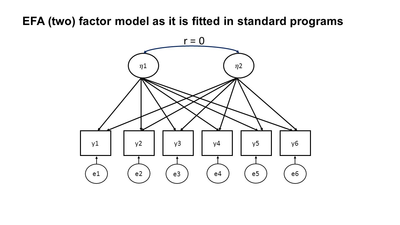 EFA (two) factor model as it is fitted in standard programs y1y2y3y4y5y6 11 22 r = 0 e6 e5 e4 e3 e2 e1
