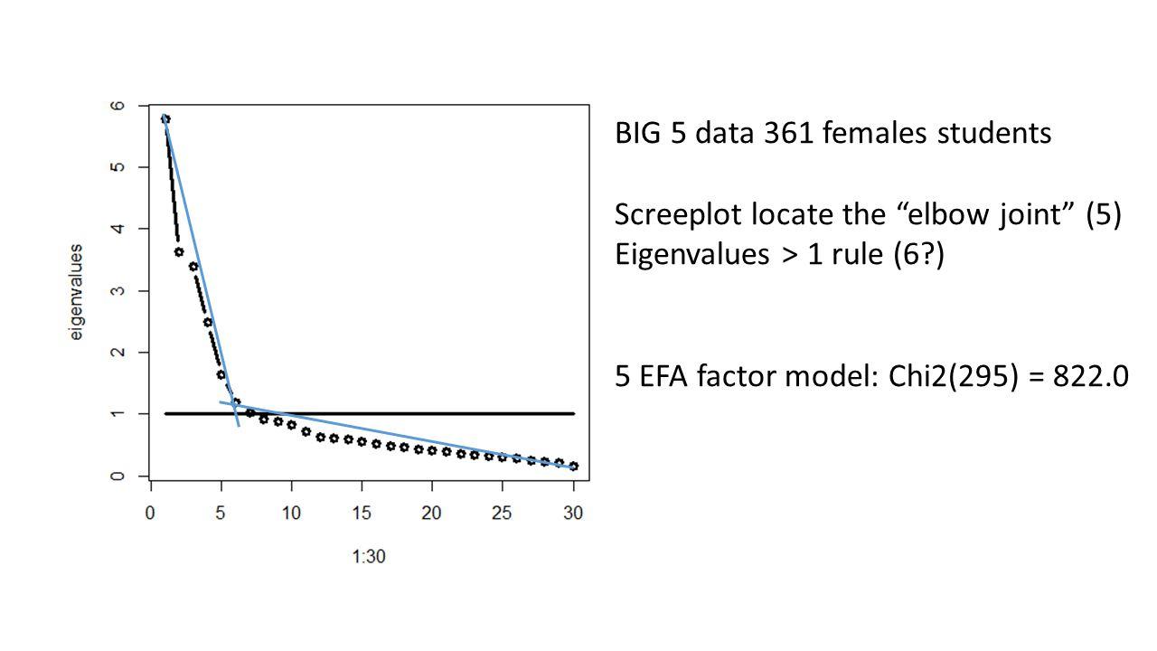 "BIG 5 data 361 females students Screeplot locate the ""elbow joint"" (5) Eigenvalues > 1 rule (6?) 5 EFA factor model: Chi2(295) = 822.0"