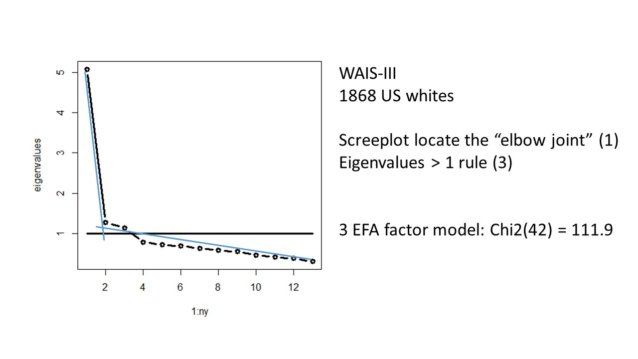 "WAIS-III 1868 US whites Screeplot locate the ""elbow joint"" (1) Eigenvalues > 1 rule (3) 3 EFA factor model: Chi2(42) = 111.9"