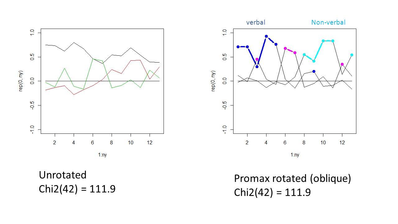 Promax rotated (oblique) Chi2(42) = 111.9 Unrotated Chi2(42) = 111.9 verbalNon-verbal