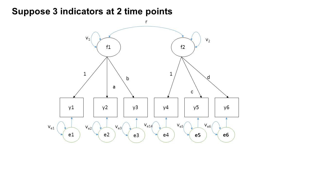 y1y2y3y4y5y6 f1f2 r e1 Suppose 3 indicators at 2 time points 1 1 a b c d v1v1 v2v2 e2 e3 e4 e5 e6 v e1 v e2 v e3 v e14 v e5 v e6
