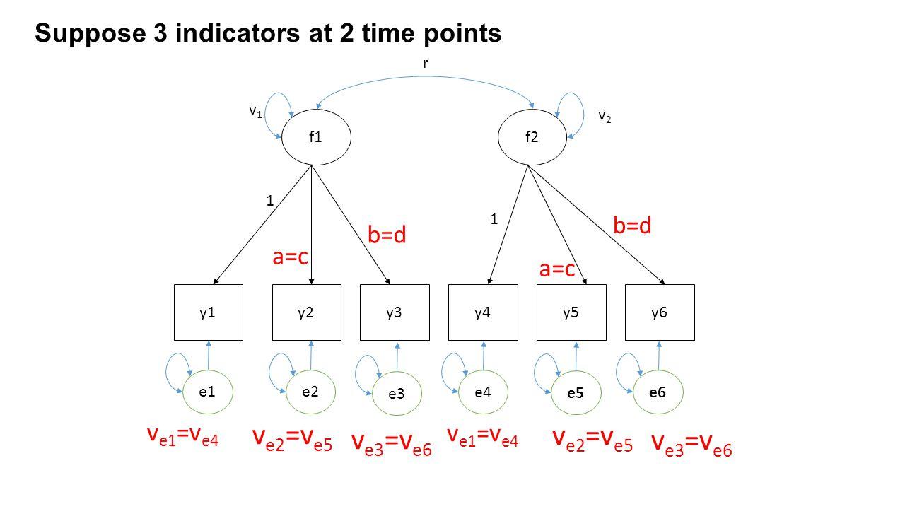 y1y2y3y4y5y6 f1f2 r e1 Suppose 3 indicators at 2 time points 1 1 a=c b=d a=c b=d v1v1 v2v2 e2 e3 e4 e5 e6 v e1 =v e4 v e2 =v e5 v e3 =v e6 v e1 =v e4