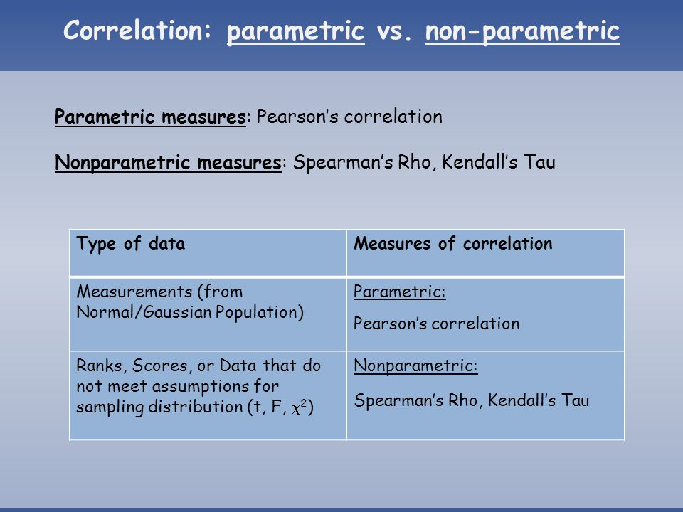 Pearson's Correlation Coefficient (ρ) - Strength of relation between two variables - Geometric interpretation  Perfect positive association: ϴ =0° ρ=1  No association: ϴ =90° ρ=0  Perfect negative association: ϴ =180° ρ=-1 -1 ≤ ρ ≤ 1, true relation