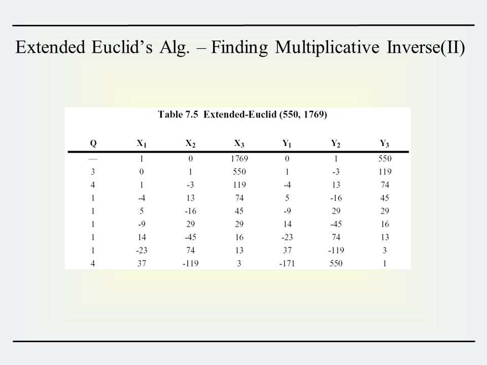 Extended Euclid's Alg. – Finding Multiplicative Inverse(II)