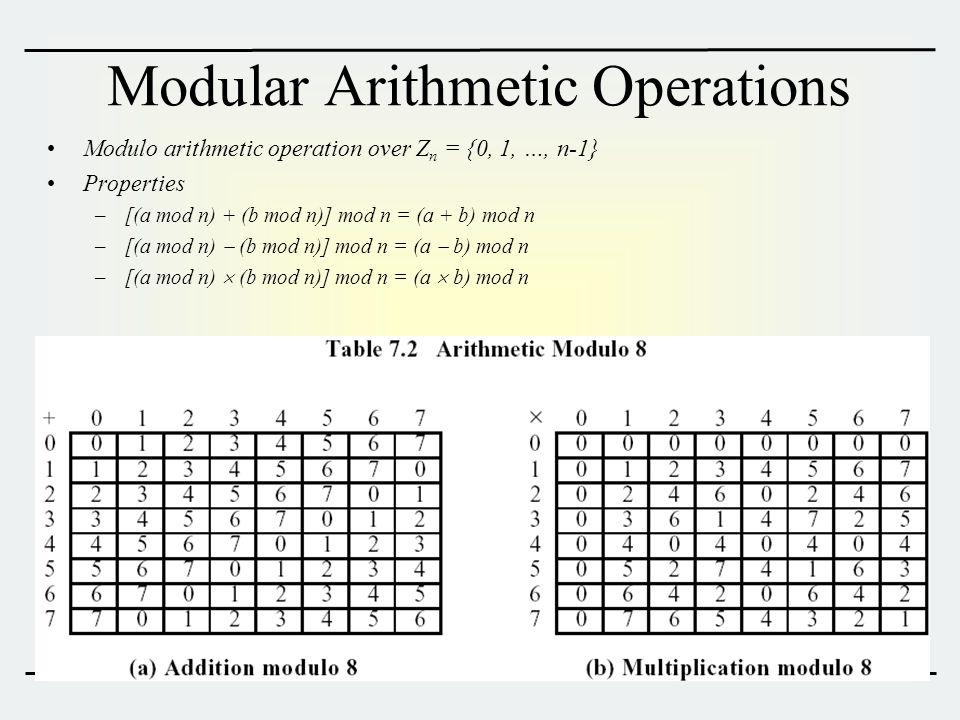 Modular Arithmetic Operations Modulo arithmetic operation over Z n = {0, 1, …, n-1} Properties –[(a mod n) + (b mod n)] mod n = (a + b) mod n –[(a mod n)  (b mod n)] mod n = (a  b) mod n –[(a mod n)  (b mod n)] mod n = (a  b) mod n