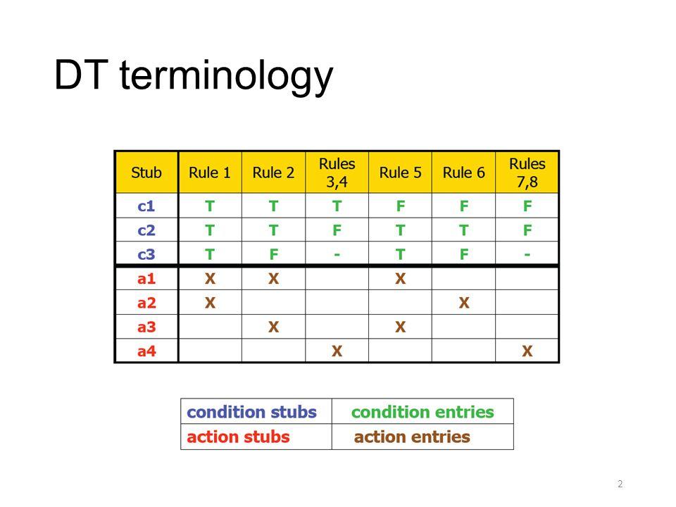 DT terminology 2
