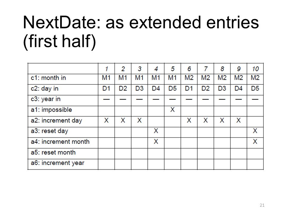 NextDate: as extended entries (first half) 21