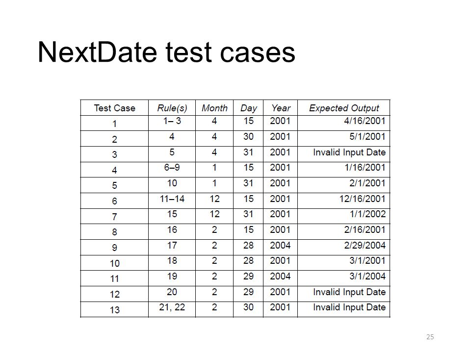 NextDate test cases 25