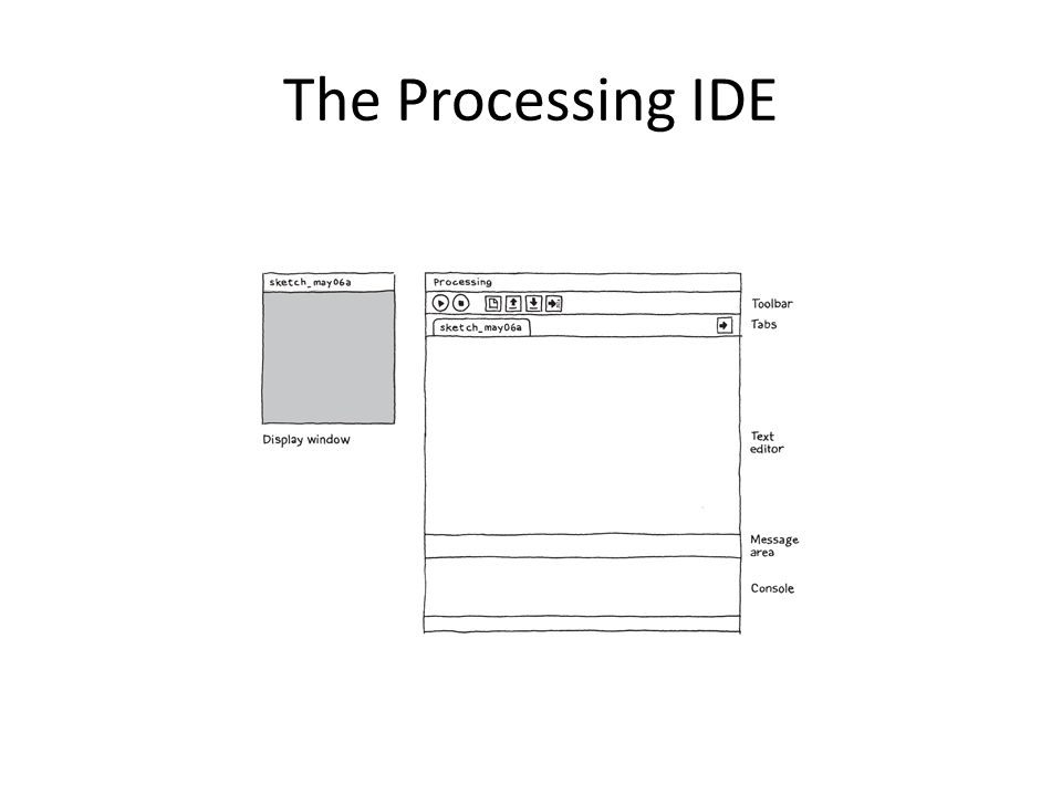 The Processing IDE