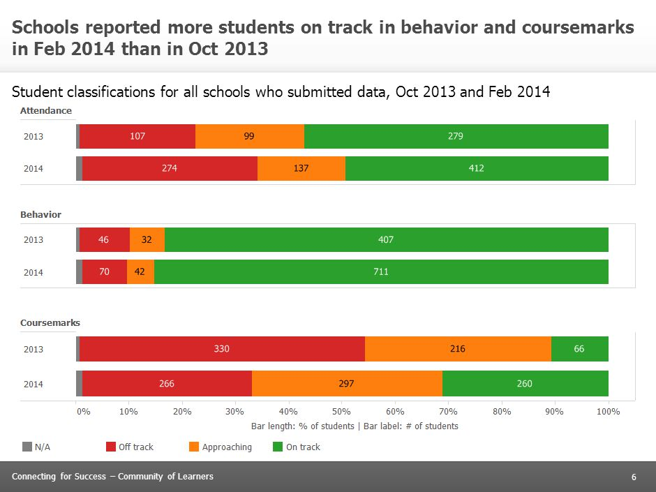 6 Connecting for Success – Community of Learners Schools reported more students on track in behavior and coursemarks in Feb 2014 than in Oct 2013 Stud
