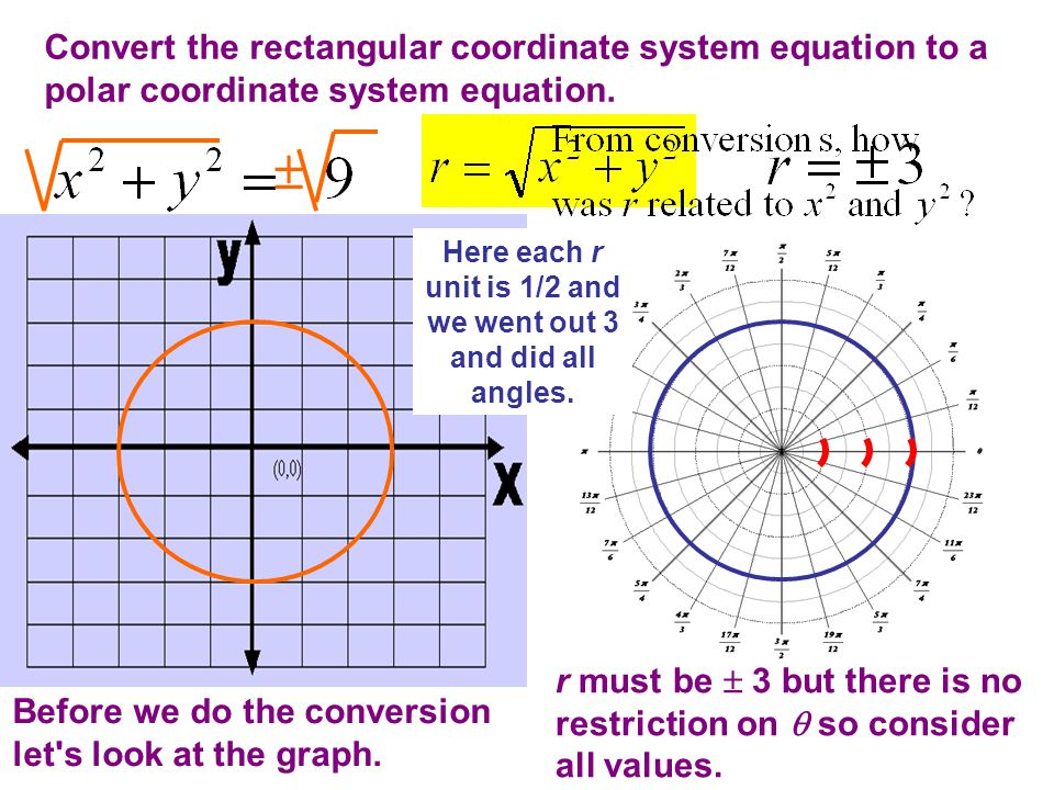 Convert the rectangular coordinate system equation to a polar coordinate system equation.  r must be  3 but there is no restriction on  so consider