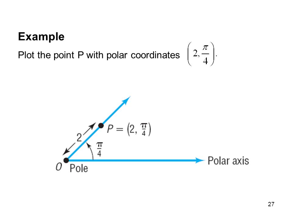 27 Example Plot the point P with polar coordinates