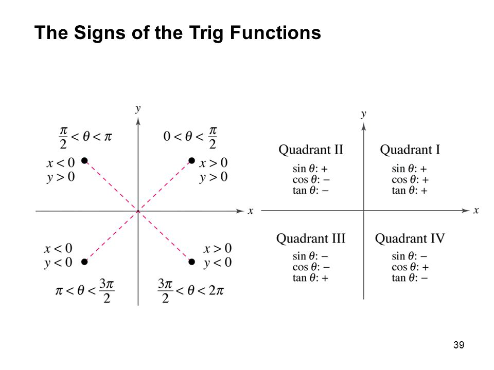 39 The Signs of the Trig Functions